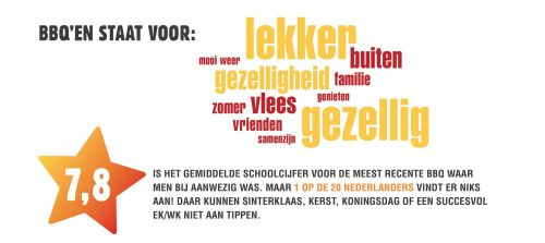 fb643f256cc1ad Barbecueën blijft populair in Nederland