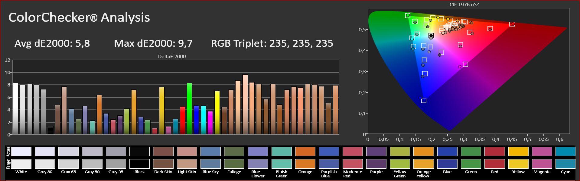De kleurresultaten van de Optoma HD27e