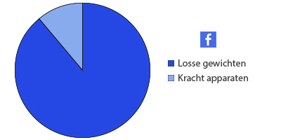 facebook apparaten of losse gewichten