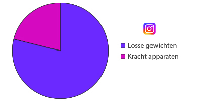 instagram apparaten of losse gewichten