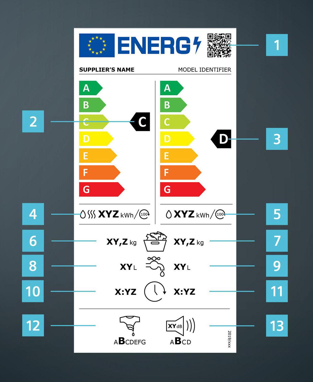 Energielabel was-droogcombinatie